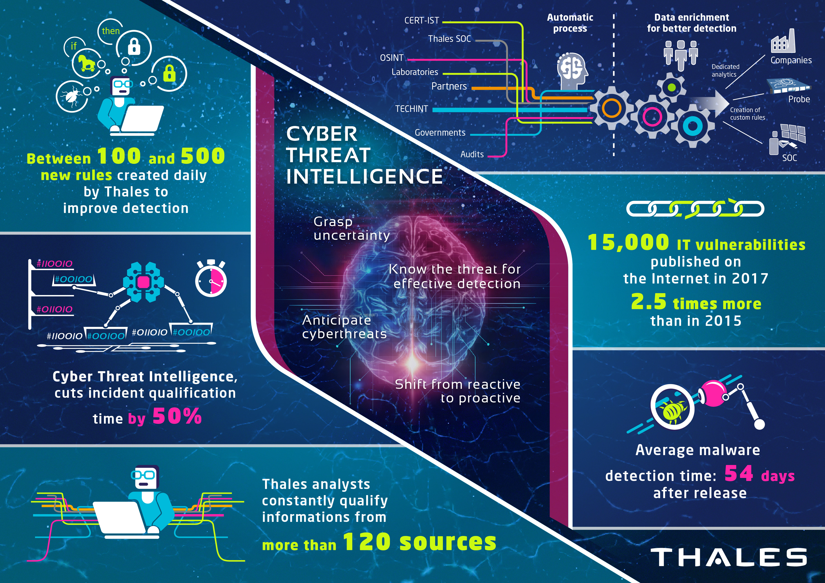 Cyber Threat Intelligence | Thales Group