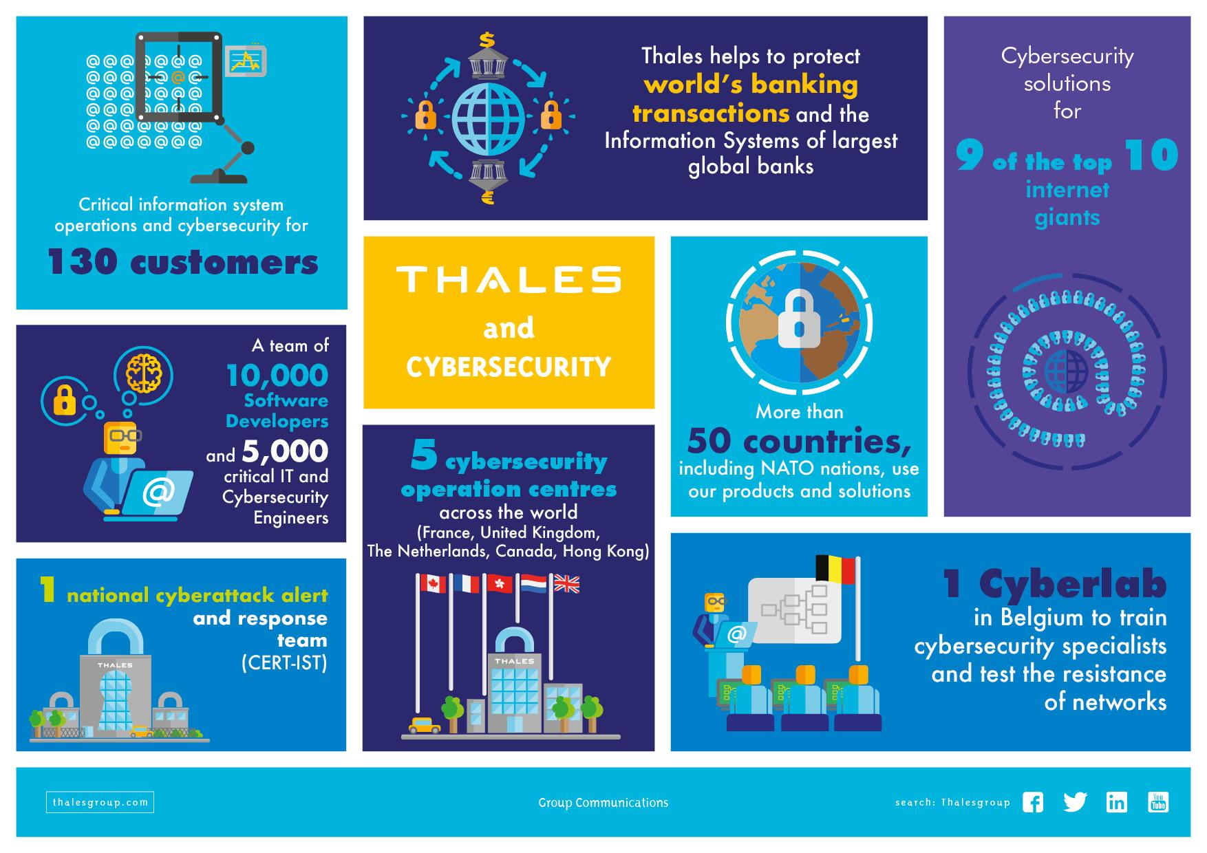 Critical Information Systems And Cybersecurity Thales Group