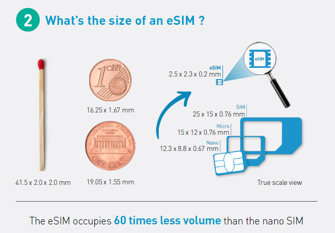 What is the size of an eSIM?