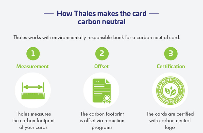 "What does it mean to become ""carbon neutral?"