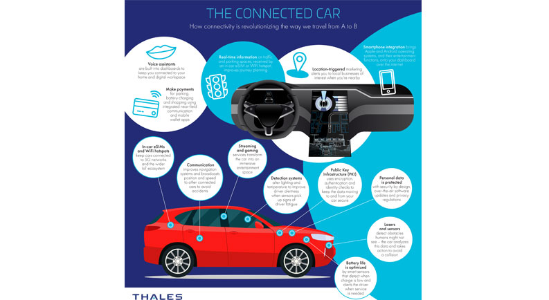 infographic connected car