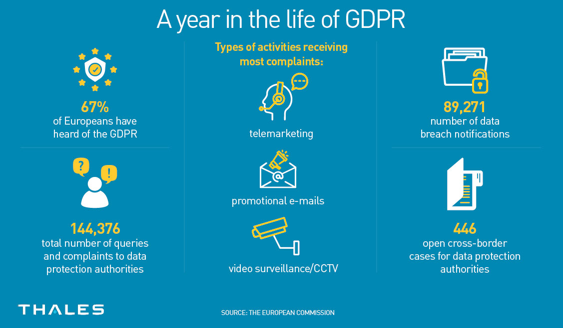 A year in the life of GDPR