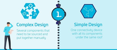 Simple Smart meter design