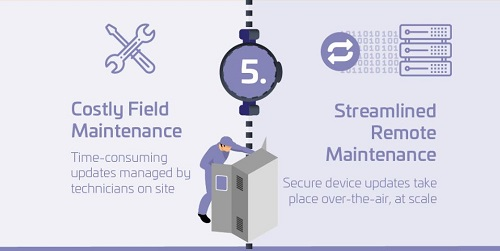 Streamlined remote maintenance