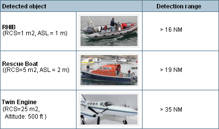 Resultado de imagen para Thales's Coast Watcher 100