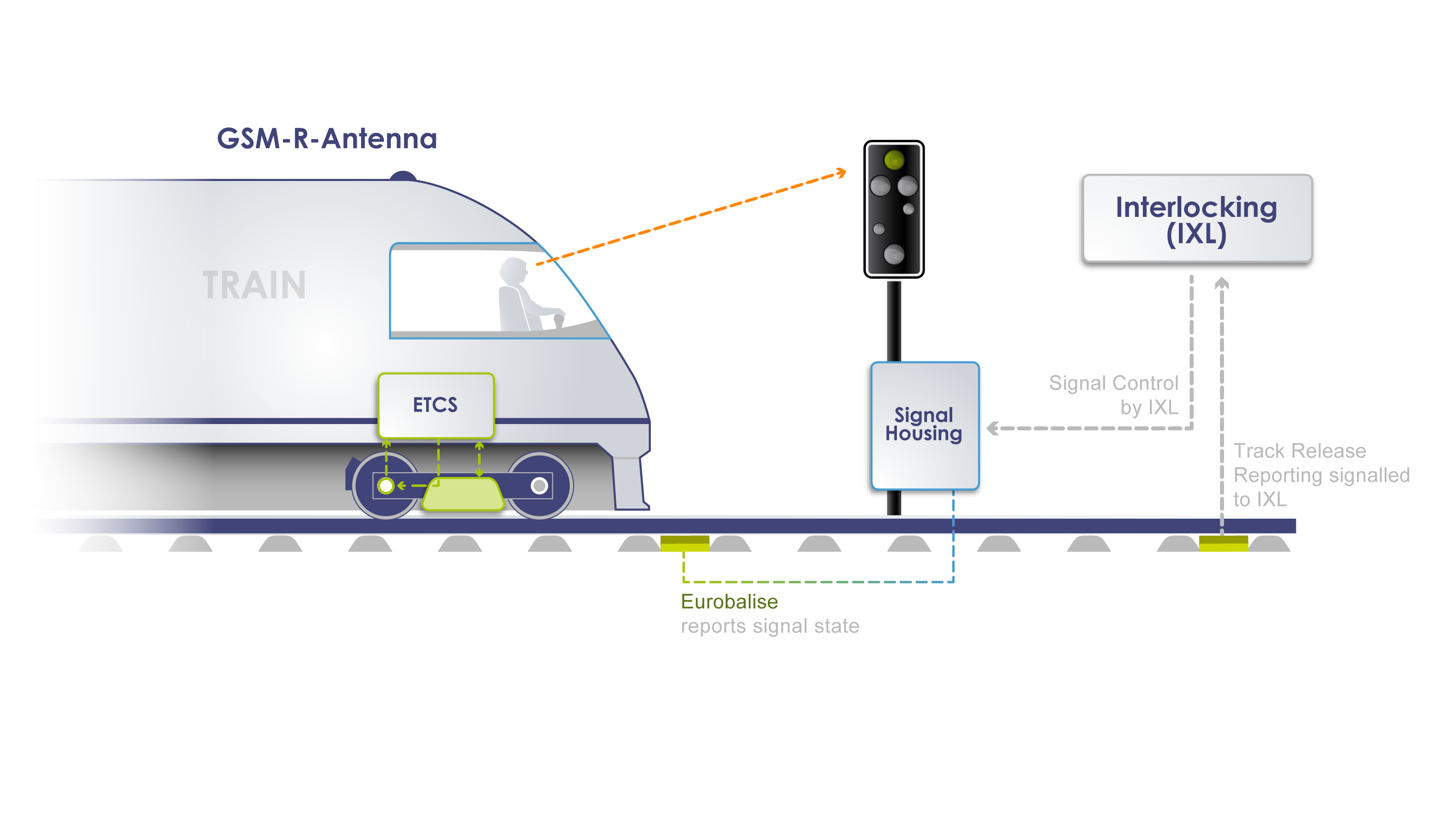 European Train Control System (ETCS) | Thales Group