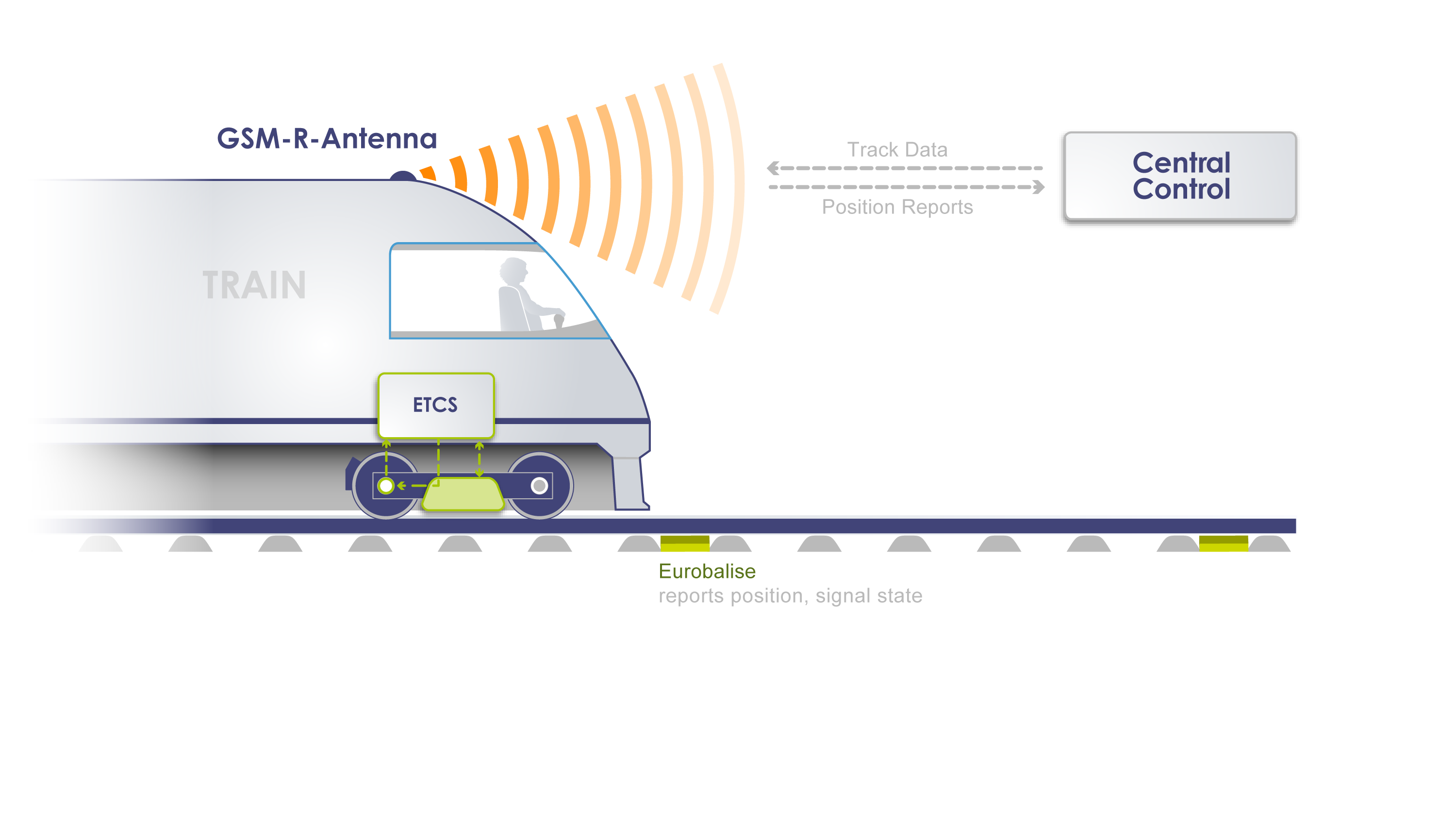 European Train Control System ETCS   Thales Group