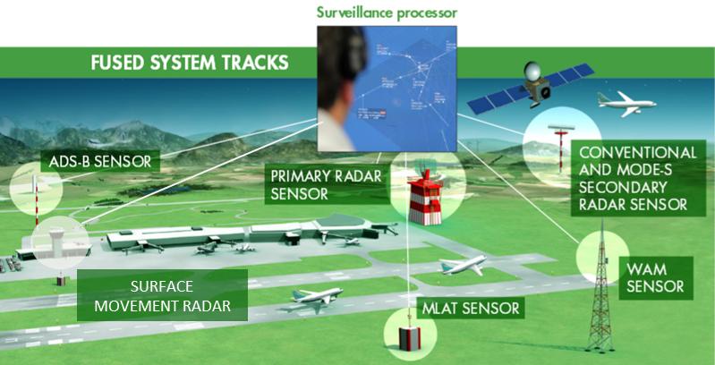 Surveillance | Thales Group