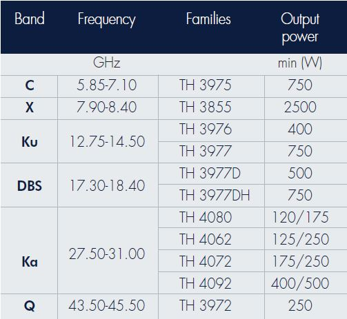 SatCom Uplinks technical specifications - Thalesgroup