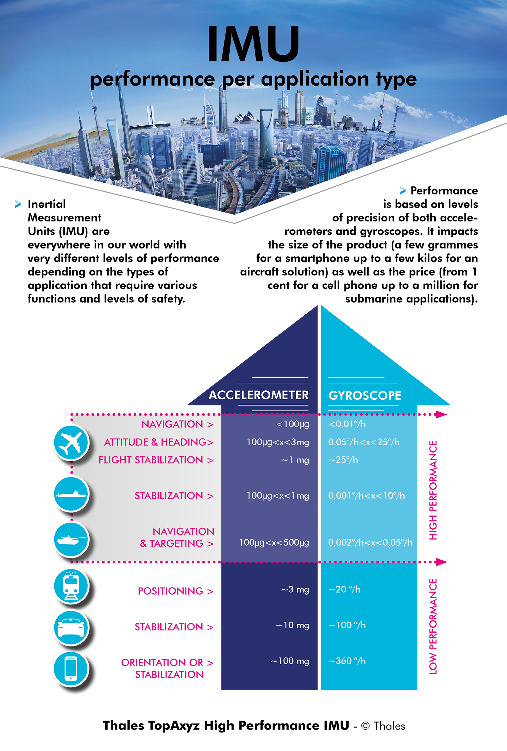 Infographie_TopAxyz_IMU_Copyright_Thales (2) - Thalesgroup