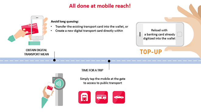 Transit car digitalization travel card enrolment payment and reload