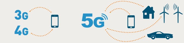 5g the