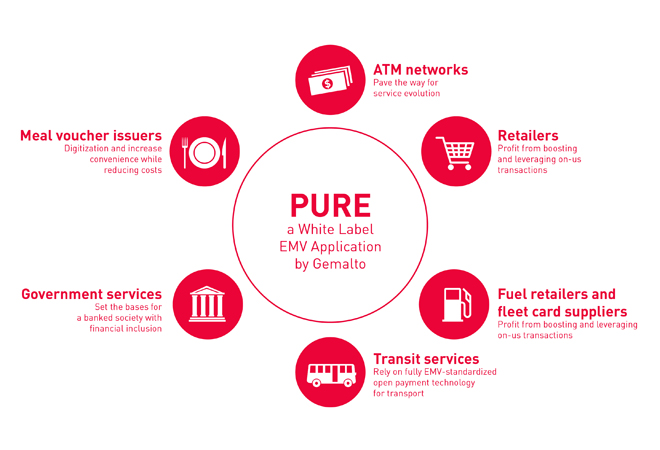 PURE for ATM Networks, Retailers, Fuel retailers and fleet card suppliers, Transit services, Government services, Meal vouchers issuers