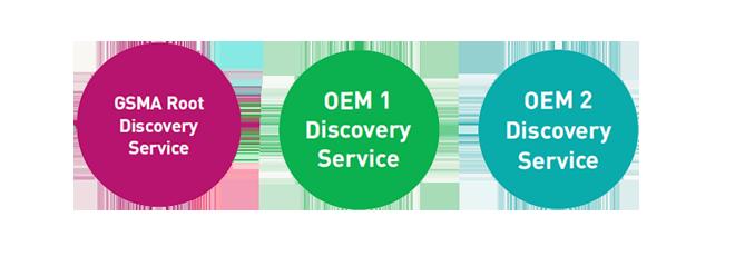 Proprietary Discovery Service