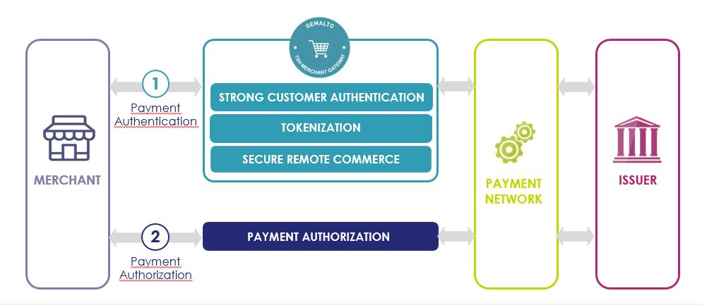 Payment Authentication Platform