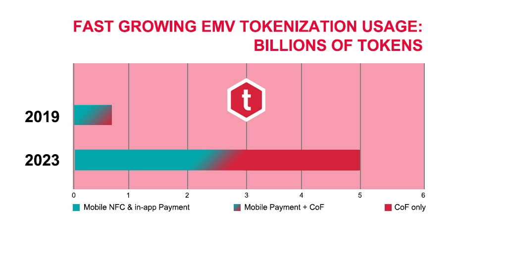 EMV Tokenization usage