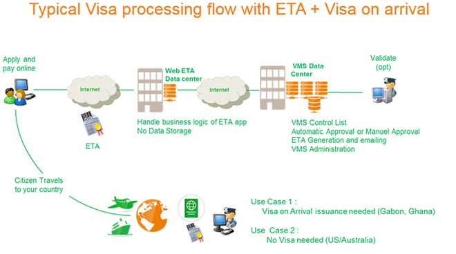 Typical Visa processing flow with ETA + Visa on arrival
