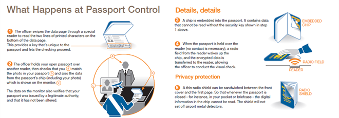 Infographic: What happens at passport control?