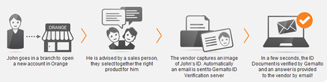 Gemalto's ID Verification helps slash fraud at Orange