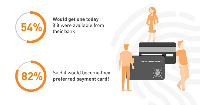 54% would get a biometric card if it were available