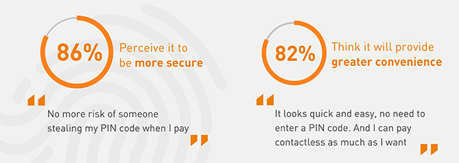 More than 80% perceive it to be more secure and provides more convenience