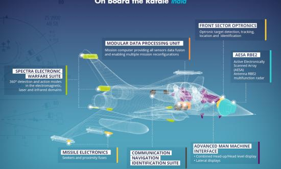Infography: Thales on Board Rafale - Inde - Thales Group