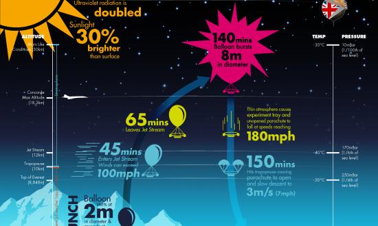 MARSBalloon Flight Data Graphic